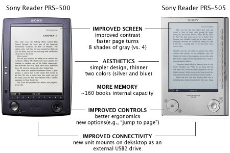 Sony Readers compared